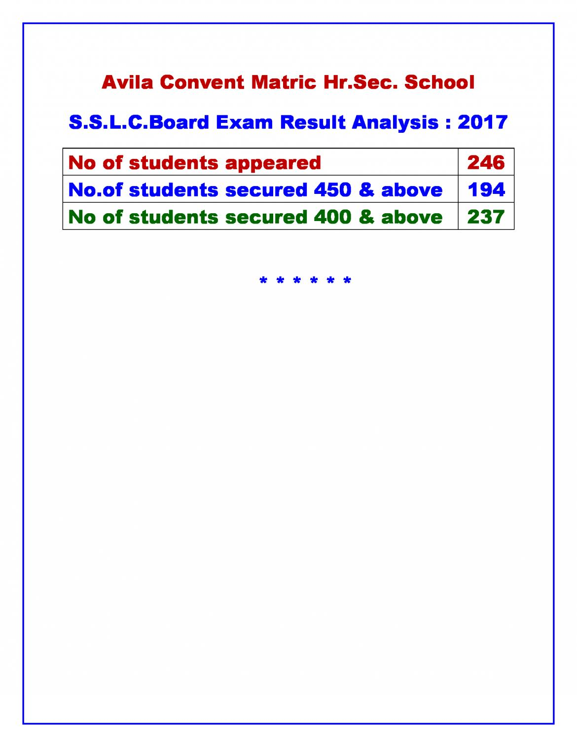 S.S.L.C.BOARD EXAM RESULT : 2017