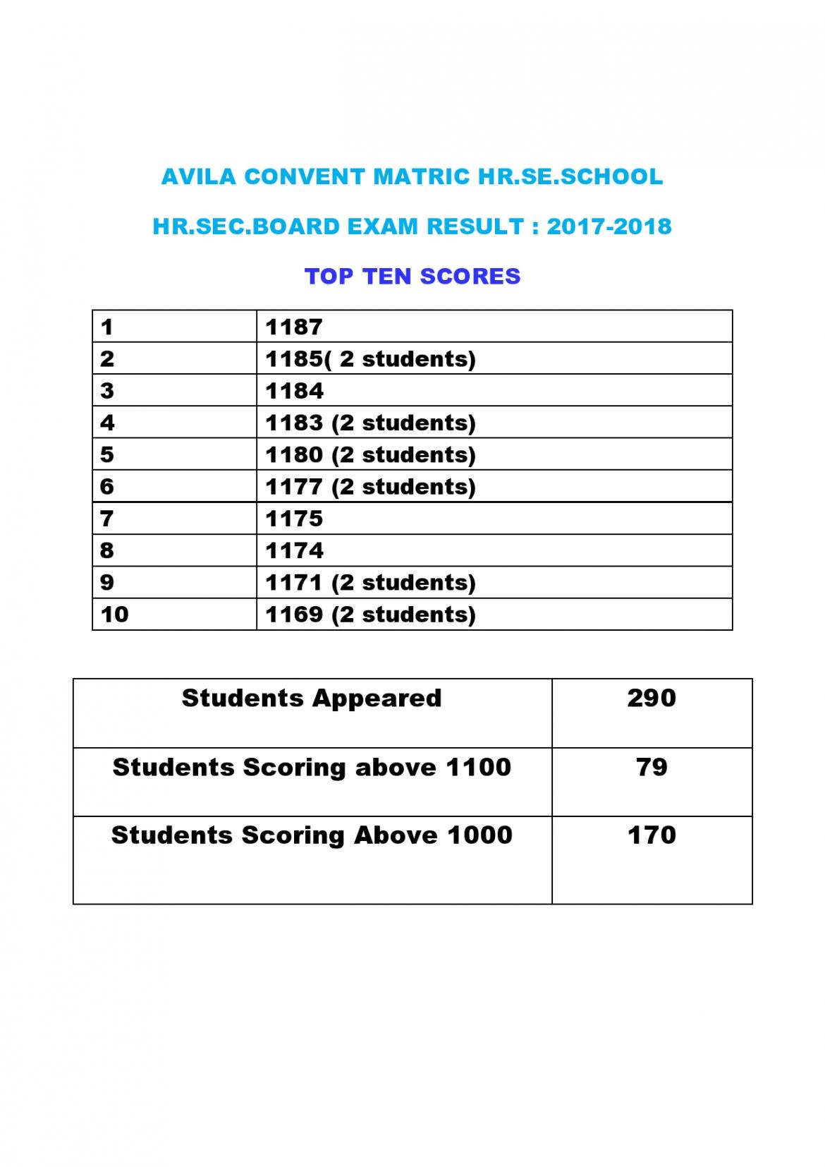 Highlights of 12 Board Examination Result - 2017-18